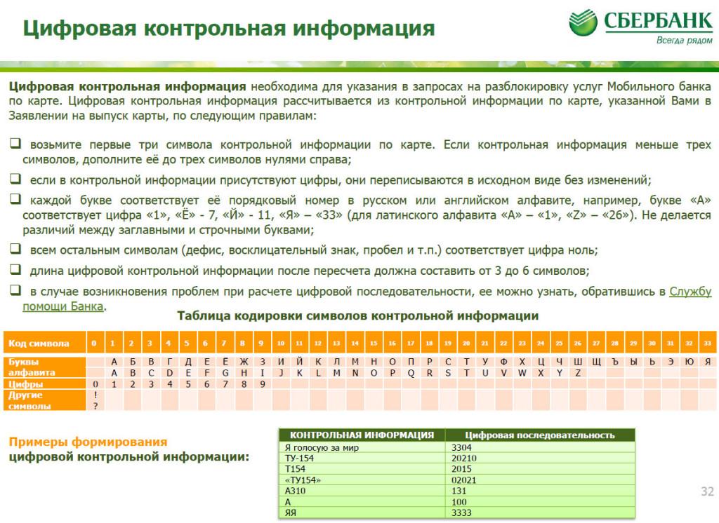 Цифровая контрольная информация Сбербанка