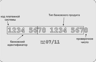 Номер кредитной карты: алгоритм формирования